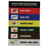 CHOPPING BOARD COLOUR CHART