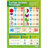 Fractions, Decimals & Percentages Poster Set