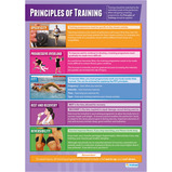 TRAINING METHODS & SKILLS POSTER SET