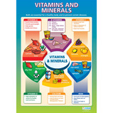 Healthy Eating Poster Set